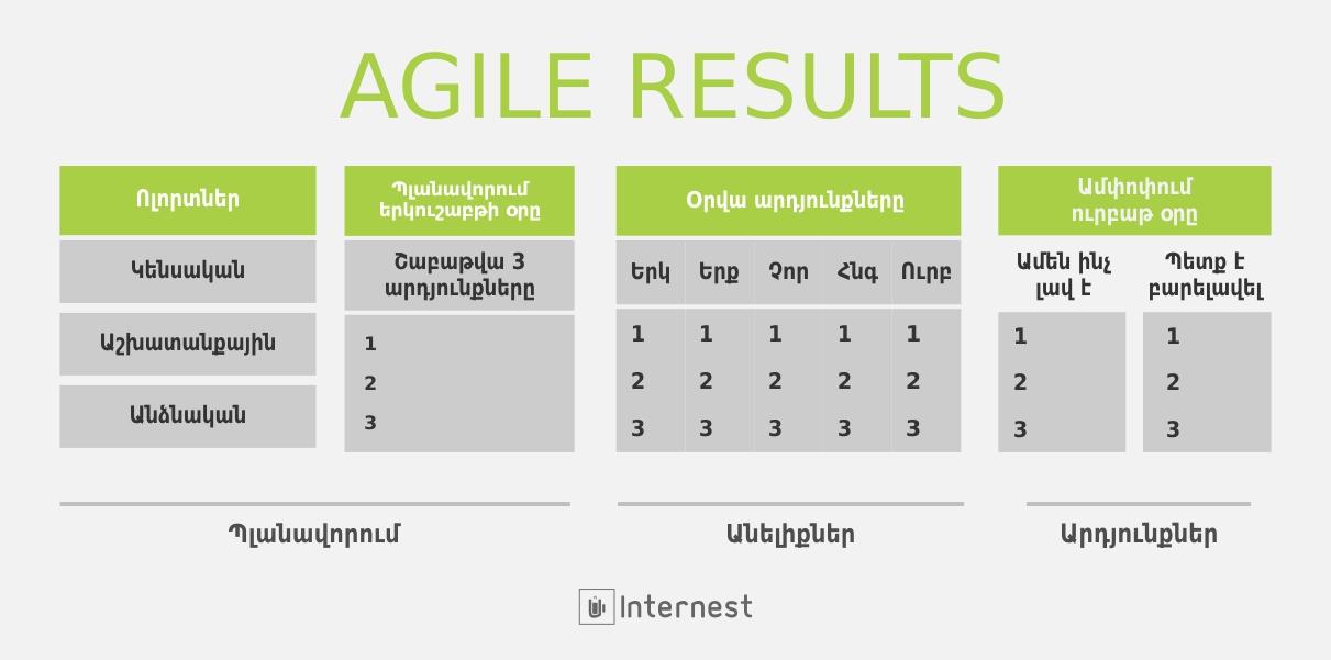 Agile Results անձնային կառավարում